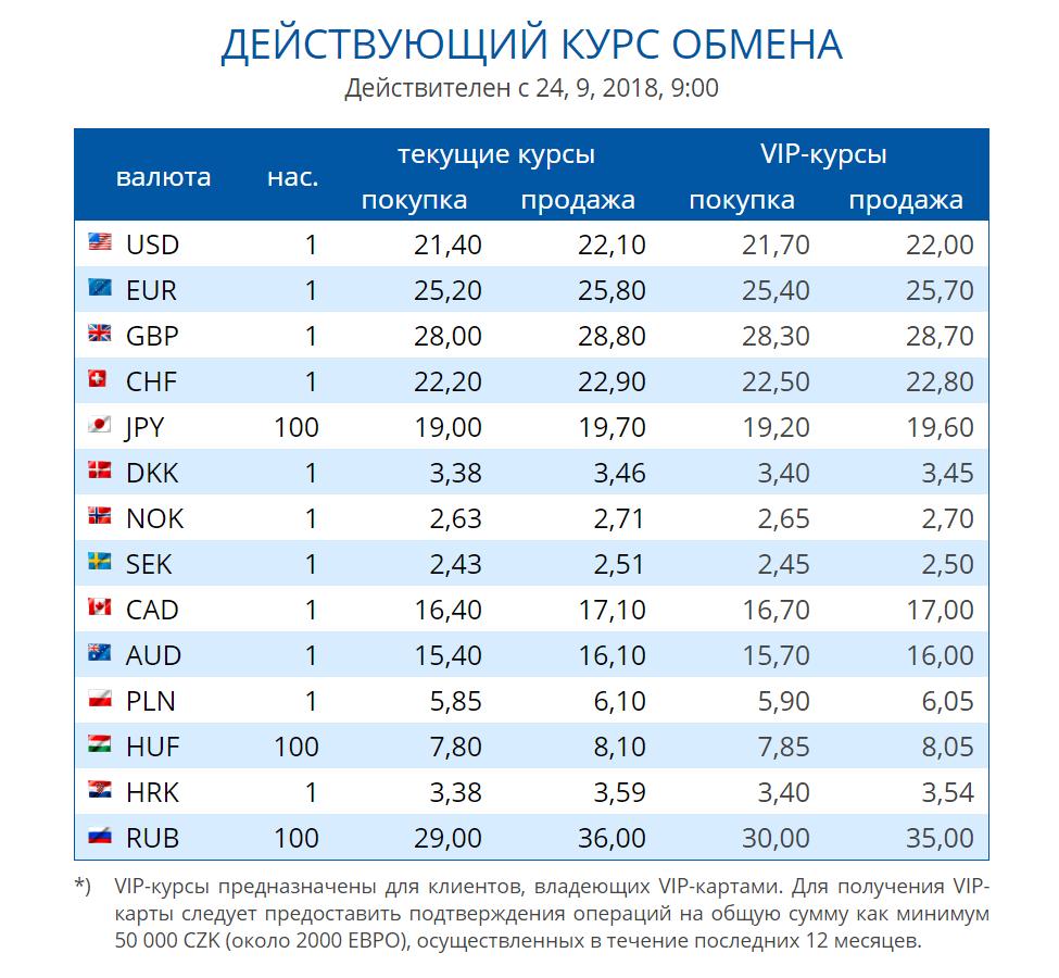 Курс кроны чешской к рублю в Праге на сегодня. Где менять деньги без комиссии. Какие деньги (валюта) в Праге. Евро в кроны, курс доллара.